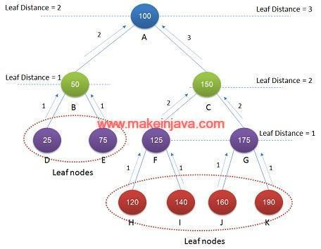 Binary search tree height java recursion