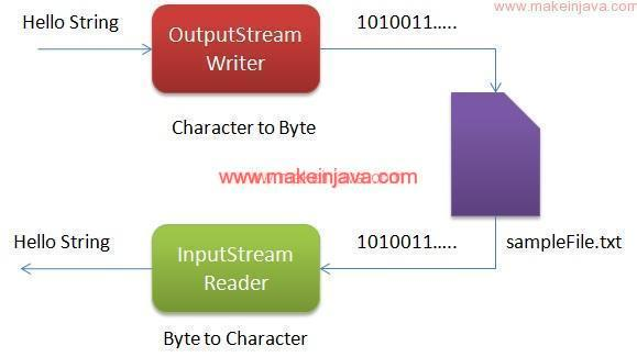 how to read ppt file in java