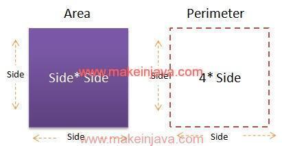 Perimeter and area of a square